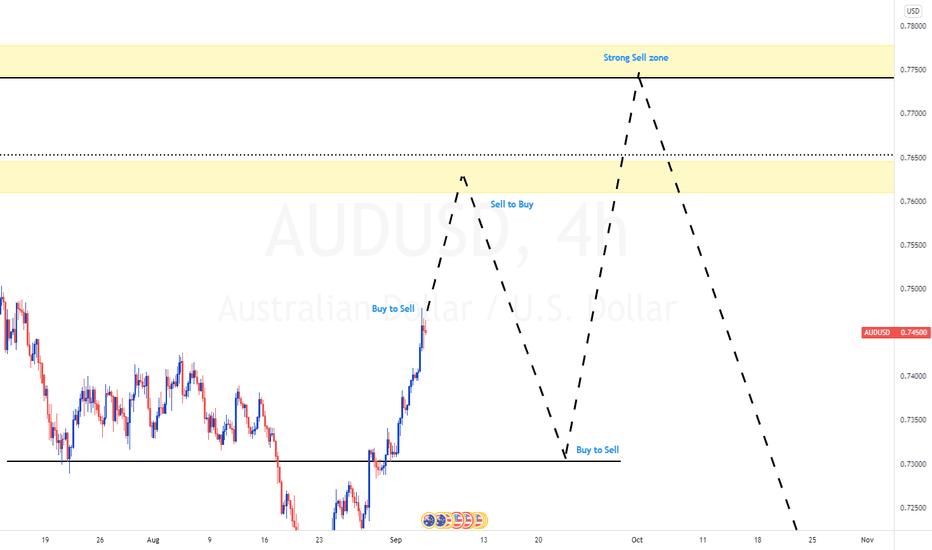 #AUDUSD Long Term Trading Idea