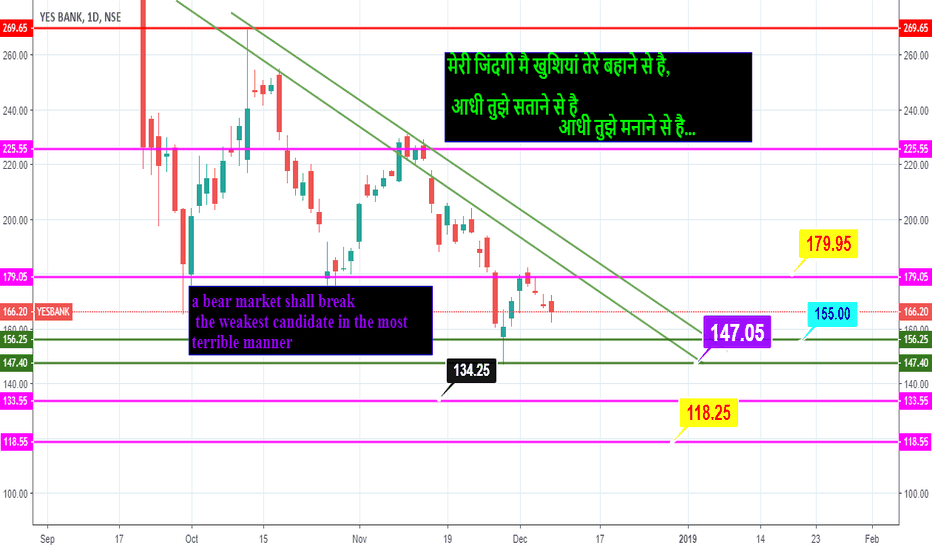 YESBANK: yes ????? bank
