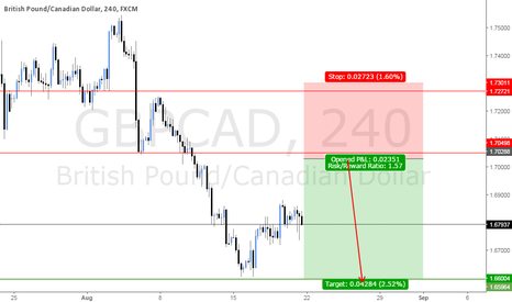 GBPCAD: BEARISH IM SHORT