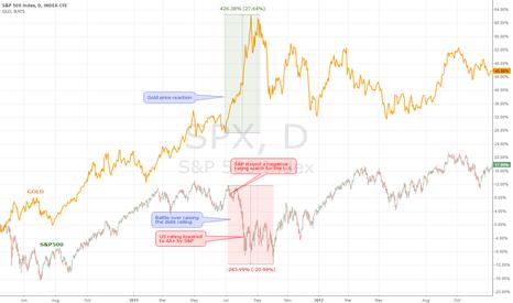 SPX: Debt ceiling, SPX & Gold