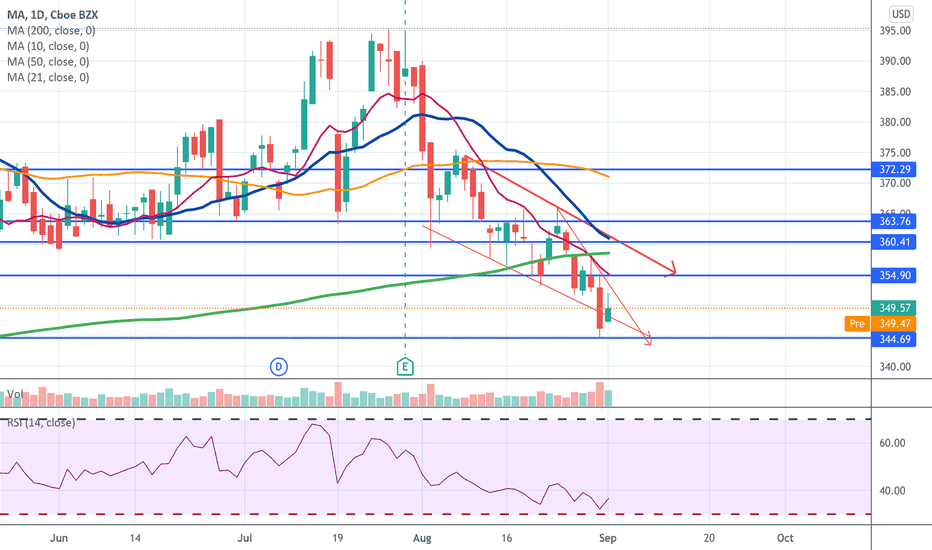 MA Stock Price and Chart — NYSE:MA — TradingView