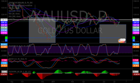 XAUUSD: Gold MACD crossed up, over 200 MA, divergent from history I refe
