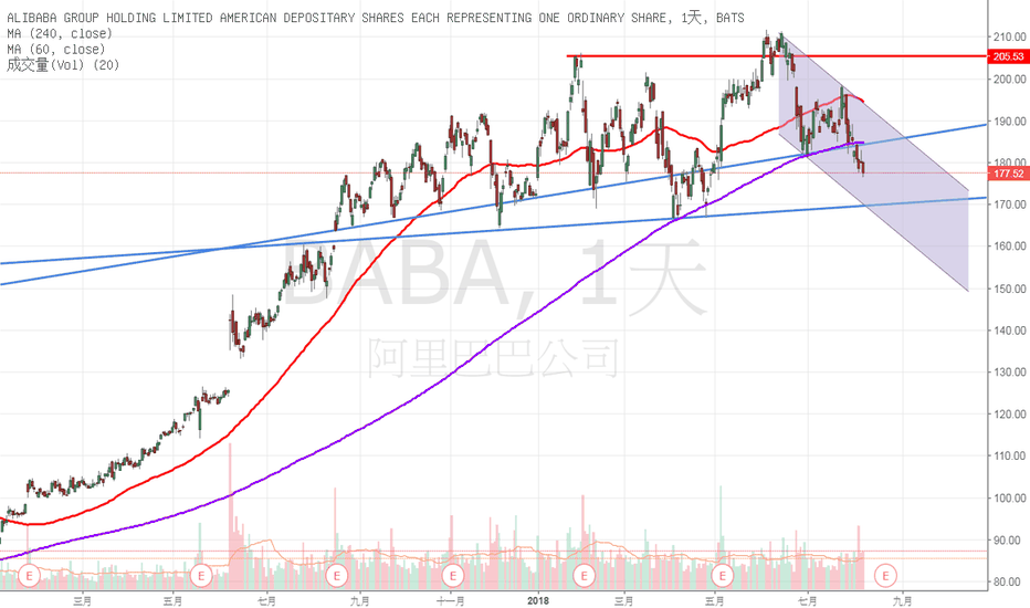 BABA: 阿里巴巴-日線