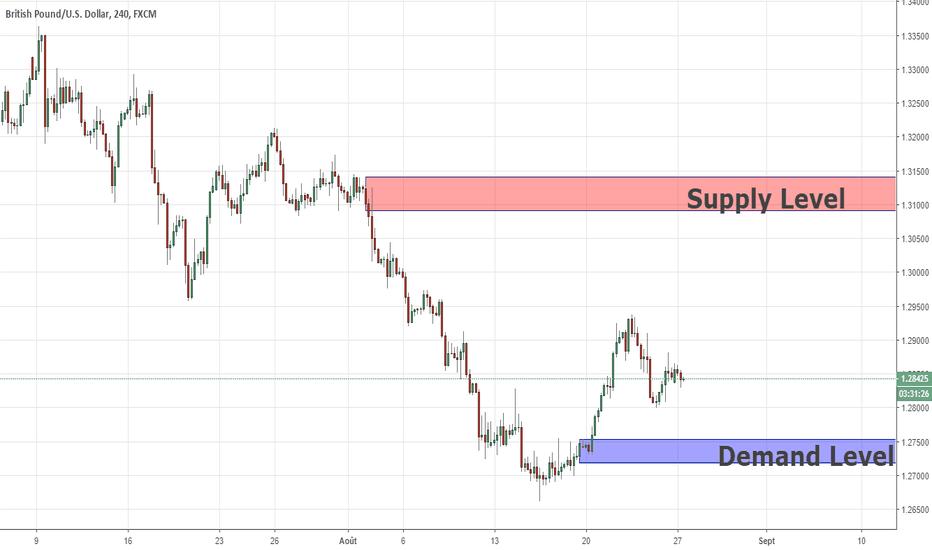 GBPUSD: Analyse Swing GBPUSD 27/08/2018