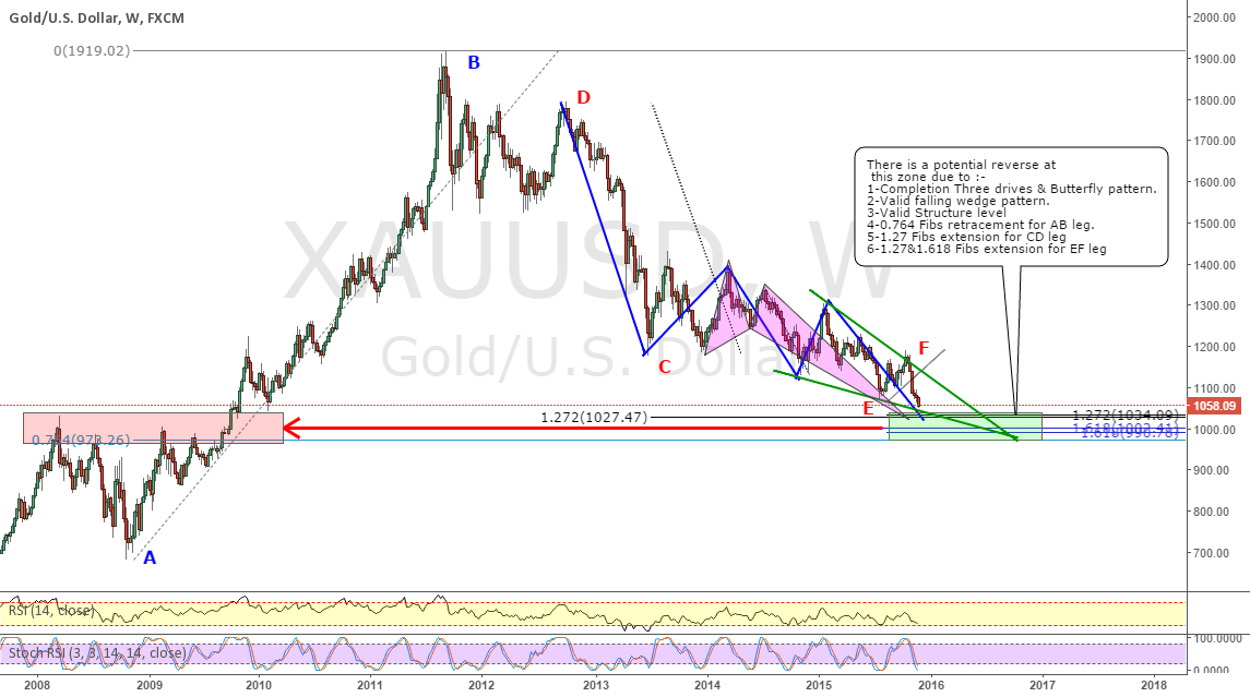 XAUUSD_ May be sooner will test the critical resistance level.