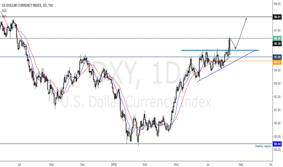 DXY: Will DXY start a pullback to continue to the uptrend?