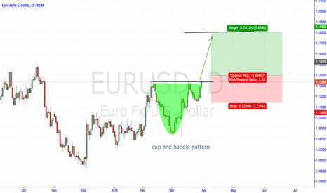 EURUSD: cup and handle pattern eurusd