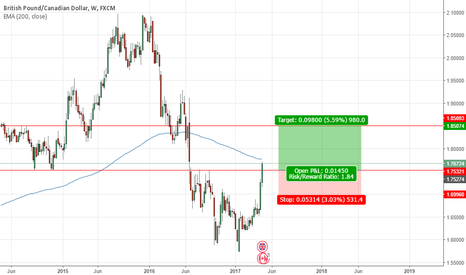 GBPCAD: GBPCAD looking bullish