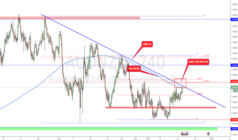 AUDNZD: Action point reached!