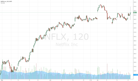 NFLX: Short straddle or IC NFLX.