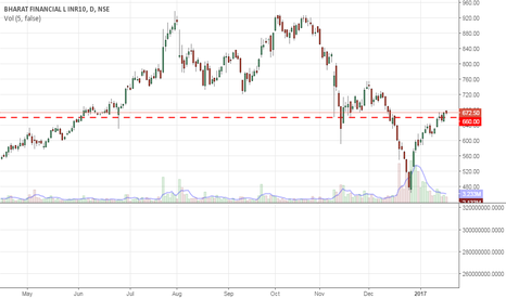 BHARATFIN: Looks poised for 710-730