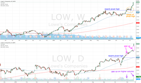 LOW: LOW going higher