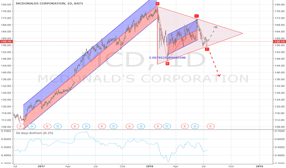 MCD: MCD can either go up or down