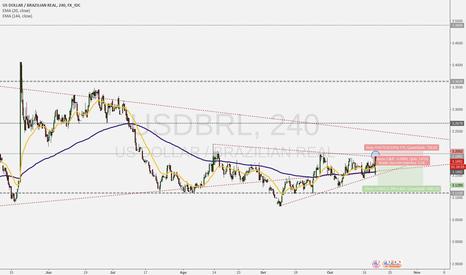 USDBRL: Dois padrões gráficos de Price Action se formando no USDxBRL