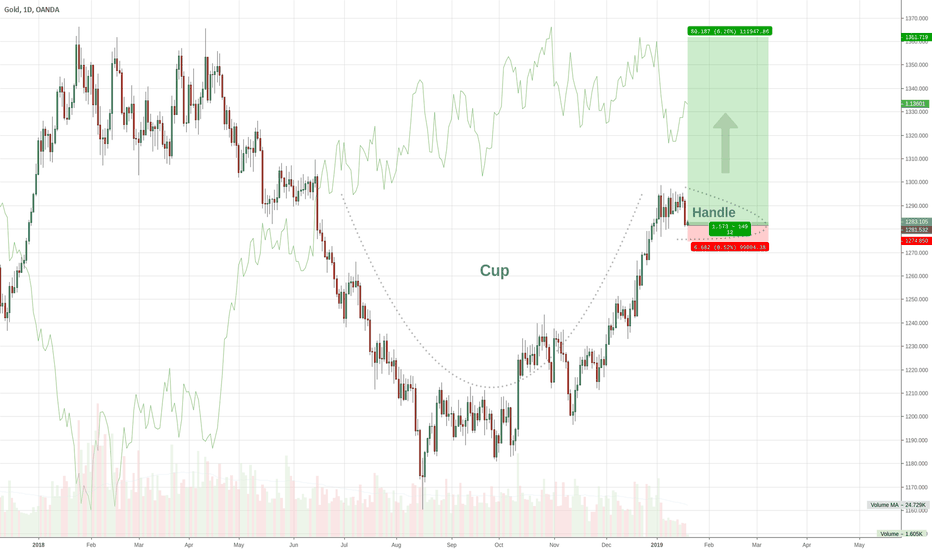XAUUSD: Gold Cup & Handle?