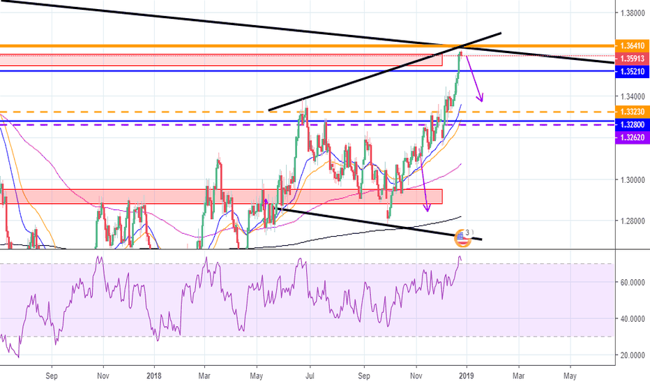 USDCAD: USD/CAD a possibility of it taking a tumble