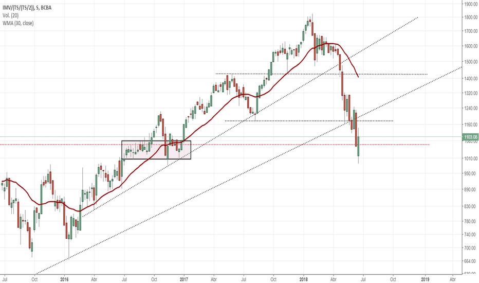 IMV/(TS/(TS/2)): $MERVAL CCL debe recuperar los 1200$USD