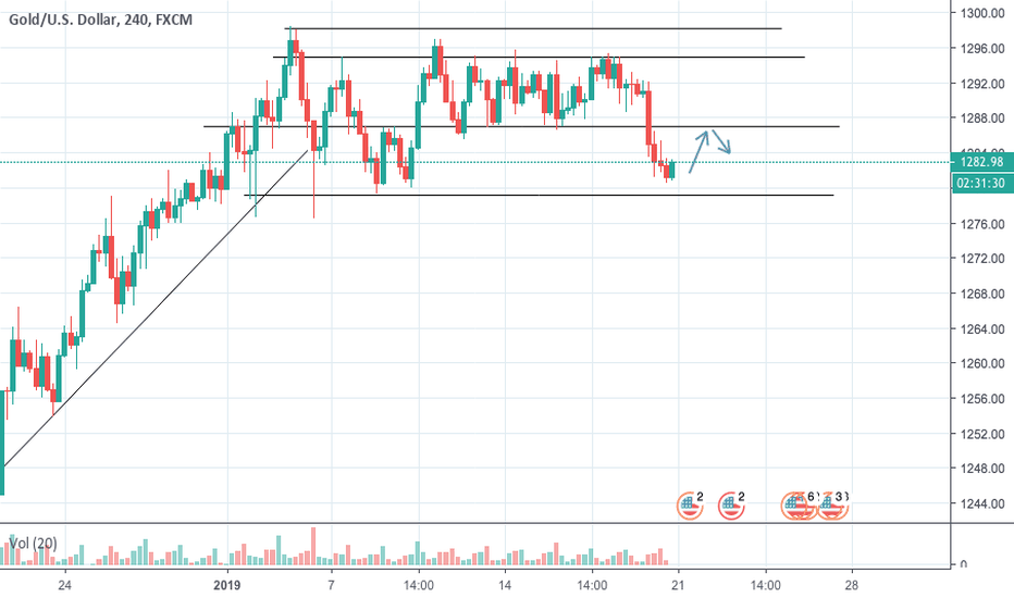 XAUUSD: Quick Gold Long Entered to 1285