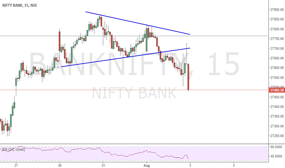 BANKNIFTY: SIMPLE PATTERNS ARE ALWAYS POWERFUL