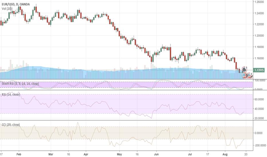 EURUSD: Dollar bullish trend intact