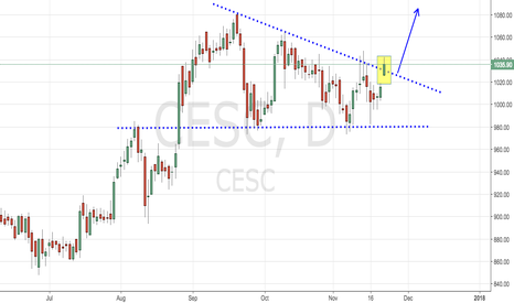 CESC: CESC - Strong Consolidated Breakout