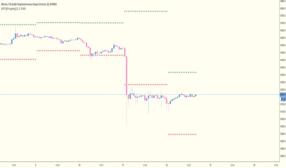 ADR — Индикаторы и сигналы — TradingView