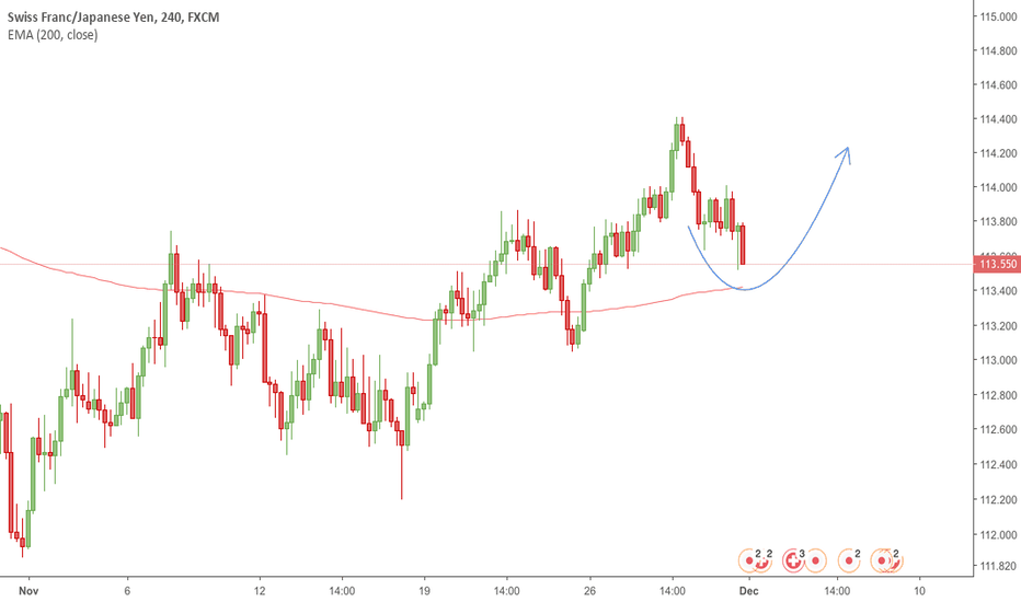 CHFJPY: CHFJPY BUY - Simple Price Action
