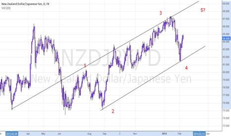 NZDJPY: elliot wave
