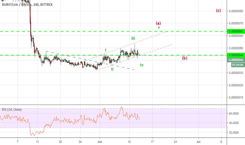tradingview burst btc)