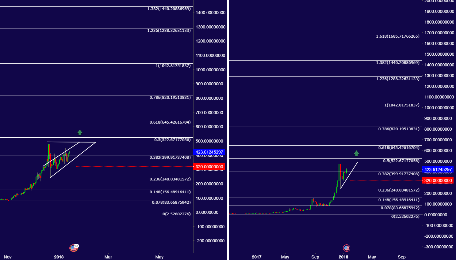 XMR look for Another Bull run