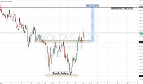 VOLTAS: VOLTAS | Double Bottom