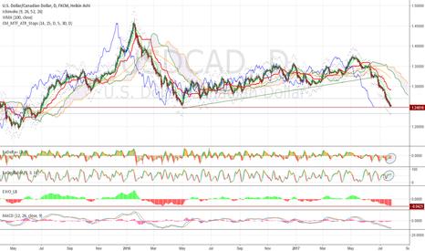 USDCAD: Important momentum divergence at multi year key level