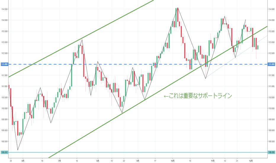 USDJPY: 【日足】ドル円は下がりそうな気配