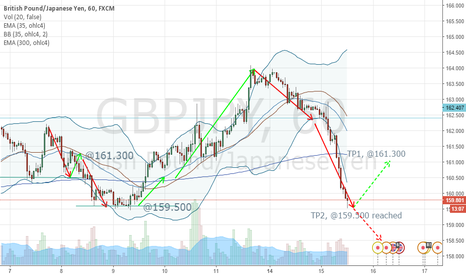 GBPJPY: Good reversal long ahead, @159.500.