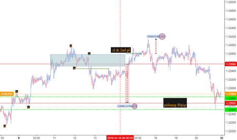 EURUSD: eu review 16.4