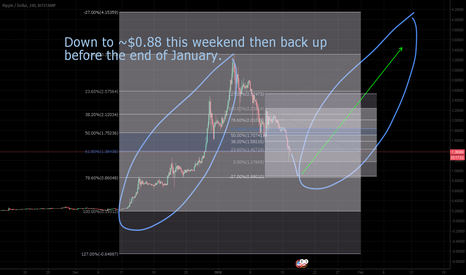 XRPUSD: XRP heading down below a dollar BUT not for long