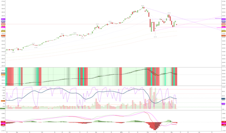 DIA: all eyes on the DOW... predicting crazy swings into red & green