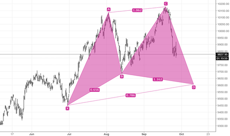 NIFTY: Nifty Possible Pattern