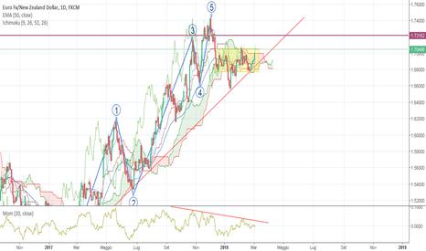 EURNZD: Eur/Nzd, esaurimento trend rialzista!