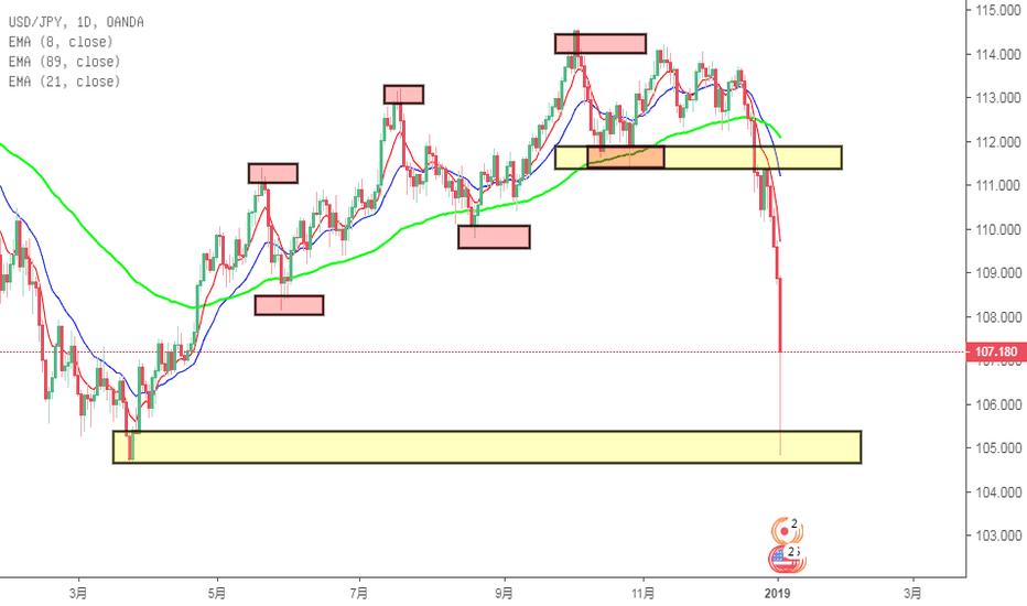 USDJPY: 美日复盘    涨了一年 不到一周就跌回来了      再次验证   无论啥都是上涨慢下跌快     飞流直下三千尺