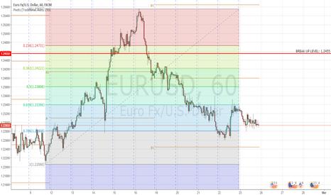 EURUSD: EURUSD: Consolidating to continue going up?