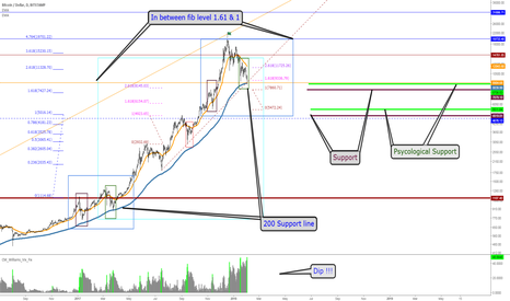 BTCUSD: BTC - Time to buy or sell ?