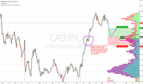 CADJPY: CAD/JPY  swing based on Market Profile and Price Action