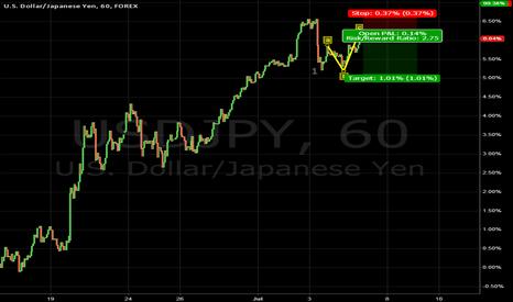 USDJPY: we are starting a downward impulse