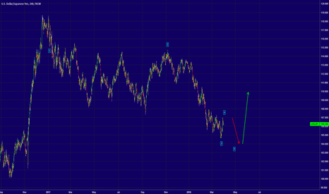 USDJPY: USDJPY - This Looks Like A 5 Wave Structure