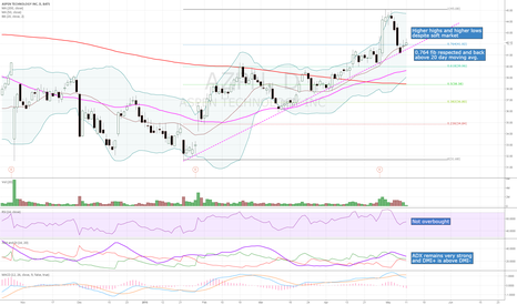 AZPN: Bullish technicals with support at $41.67