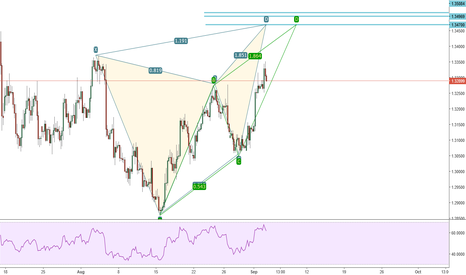GBPUSD: GBPUSD Possible Butterfly 4h
