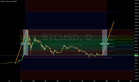 BTCUSD: 1.618 Target 1400s For YTD