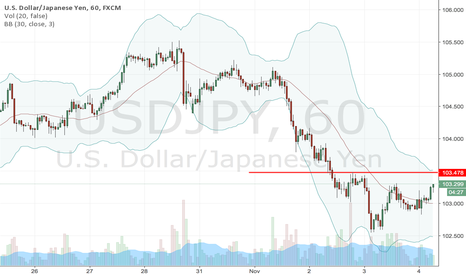 USDJPY: Shorting USDJPY at 103.50