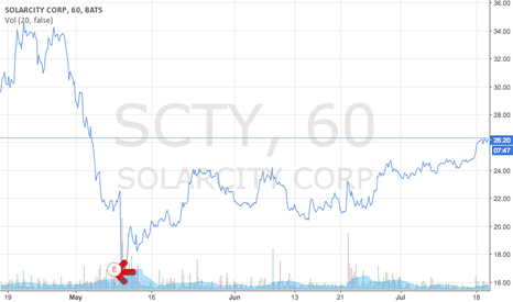 SCTY: Solarcity May 2016
